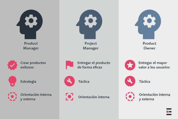 Product Manager vs Project Manager vs Product Owner
