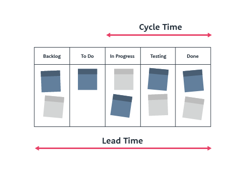 Diferencia entre Cycle Time y Lead Time